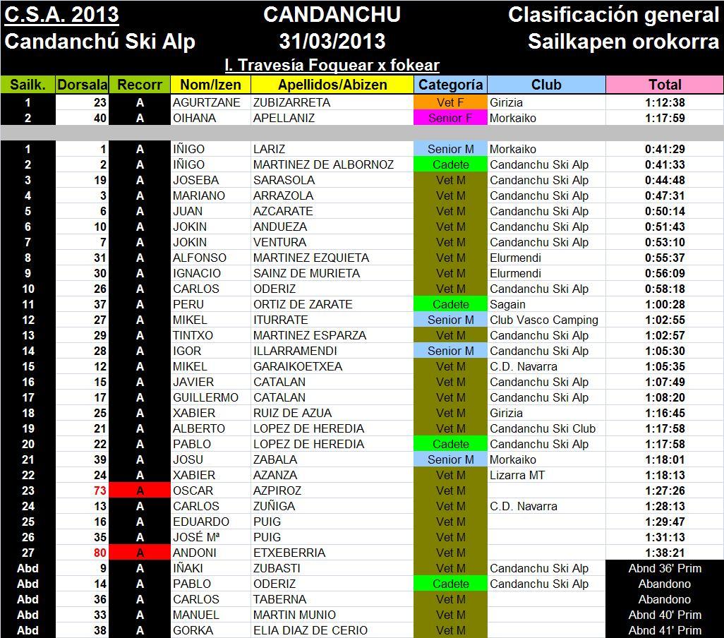 Resultados Recorrido A F x F 2013